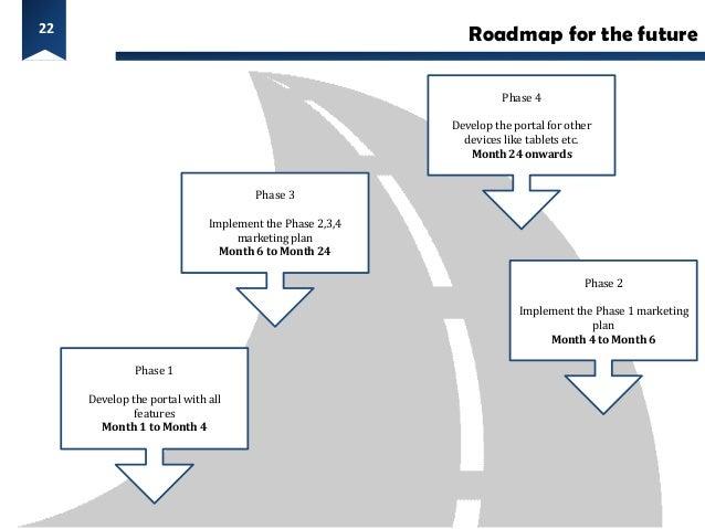 22                                                            Roadmap for the future                                      ...