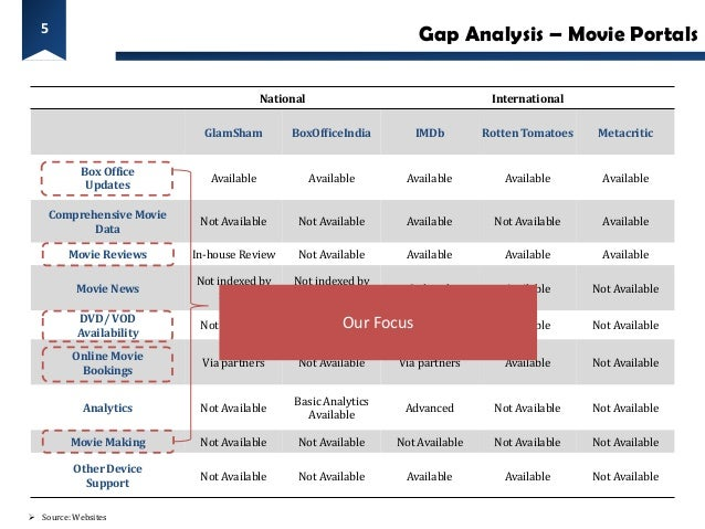 5                                                                        Gap Analysis – Movie Portals                     ...