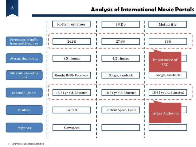 6                                                            Analysis of International Movie Portals                      ...