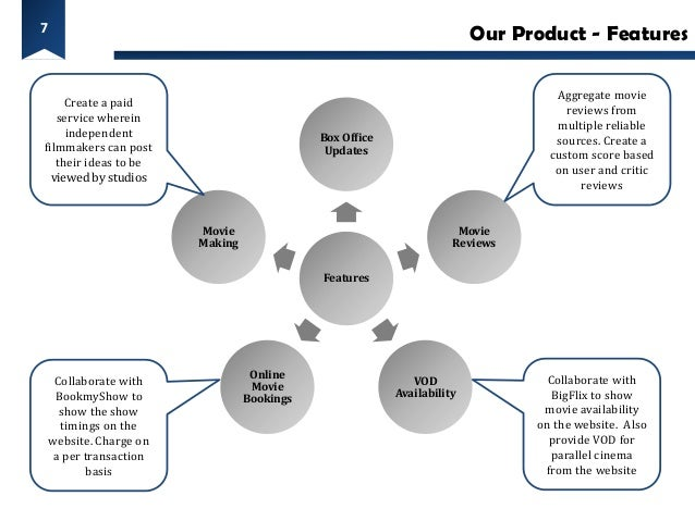 7                                                                         Our Product - Features                          ...