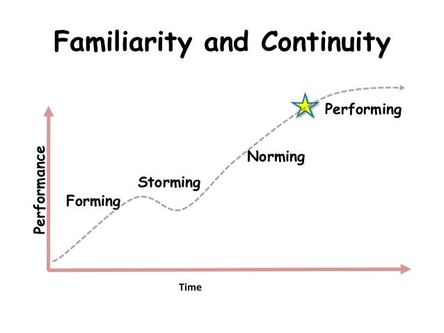 """apollo 13 forming storming norming performing Leading a project out of a team development model of forming-storming-norming-performing and have everyone watch the film """"apollo 13""""."""