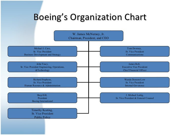 Boeing Organizational Structure – Business Organizational Chart