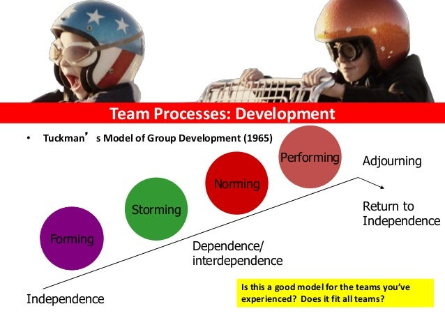team effectiveness and process variables Three perspectives on team learning: outcome improvement, task mastery longstanding interest in what makes organizational work teams effective leads naturally to learning processes in teams (group process.