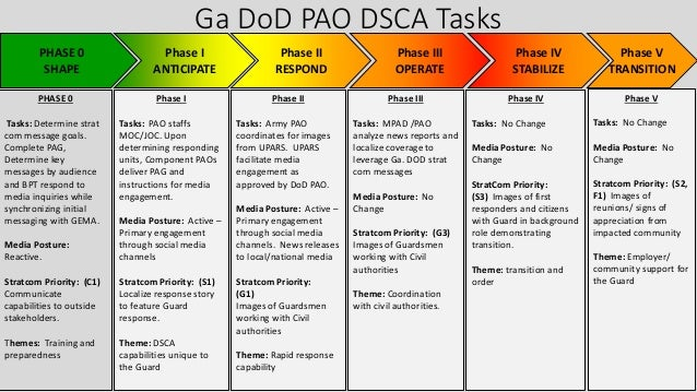 Ga DoD PAO DSCA Tasks PHASE 0 SHAPE Phase IV STABILIZE Phase V TRANSITION Phase III OPERATE Phase I ANTICIPATE Phase II RE...