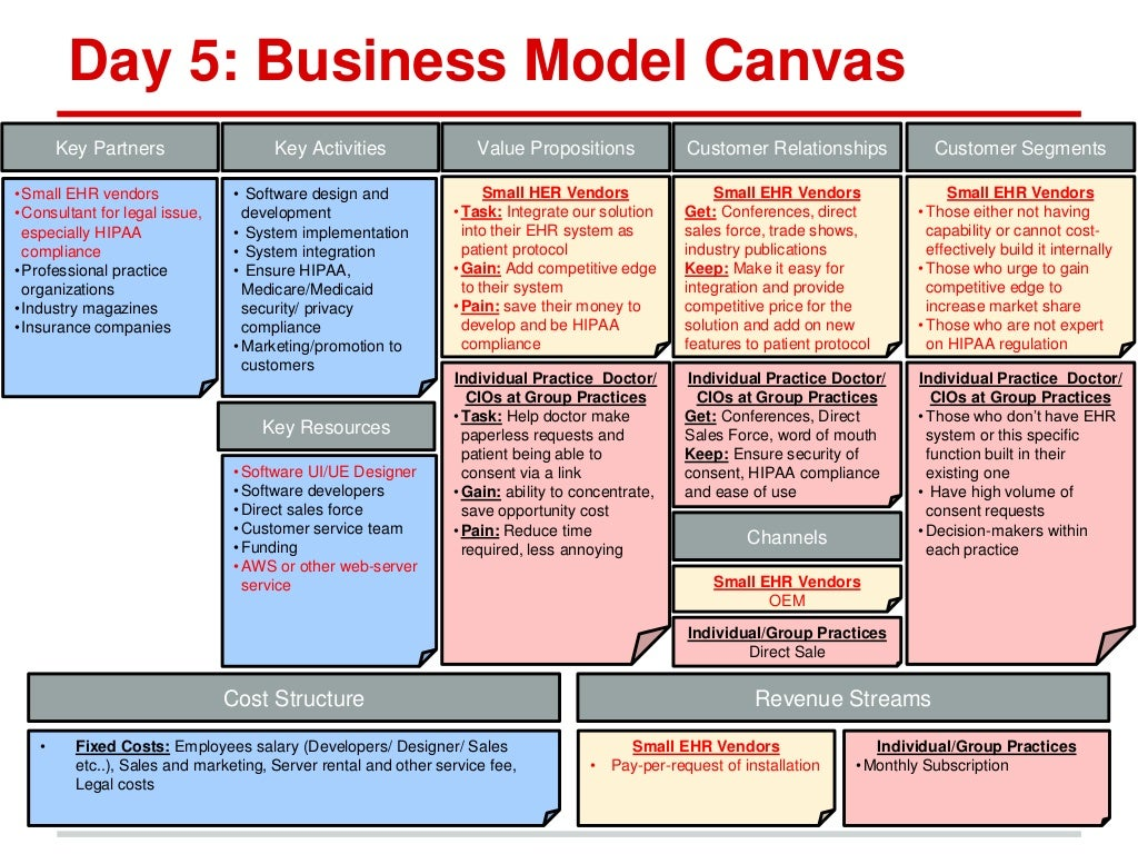 business model analysis hammock maker zewik Essays - largest database of quality sample essays and research papers on hiking studymode - premium and business model analysis: hammock-maker zewik.