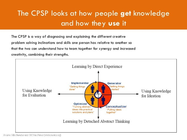 creative problem solving process (cpsp)