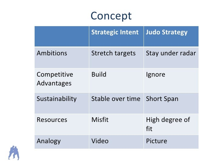 netscape microsoft battles judo strategy Key words: judo strategy, market competitiveness, public transport services,  small enterprise 1  incentives sufficiently to head off a battle, eventually the  incumbent will decide to attack should  cusumano, ma and yoffie d (1998):  competing on internet times: lessons from netscape and its battle with  microsoft.