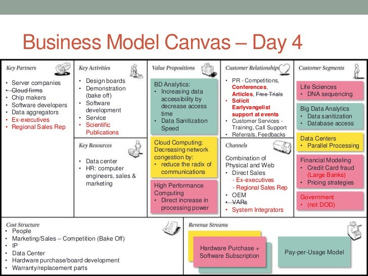 business model canvas � day