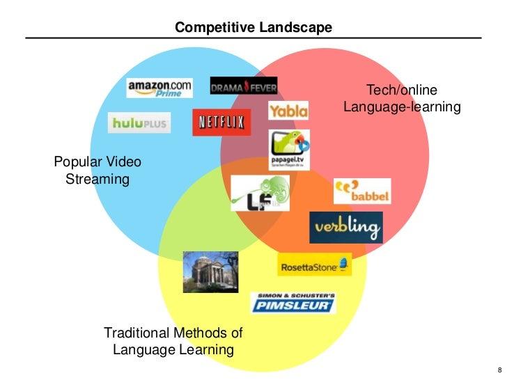 Tru Online Courses >> Competitive Landscape Tech/online Language-learningPopular ...