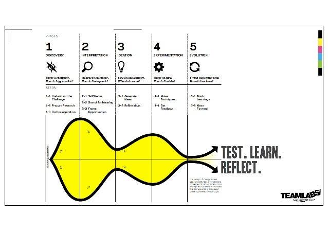 TEAMLABS Human Centered Design Workshop