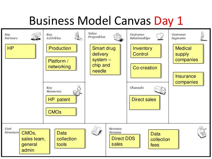 Business Model Canvas Day 1hp