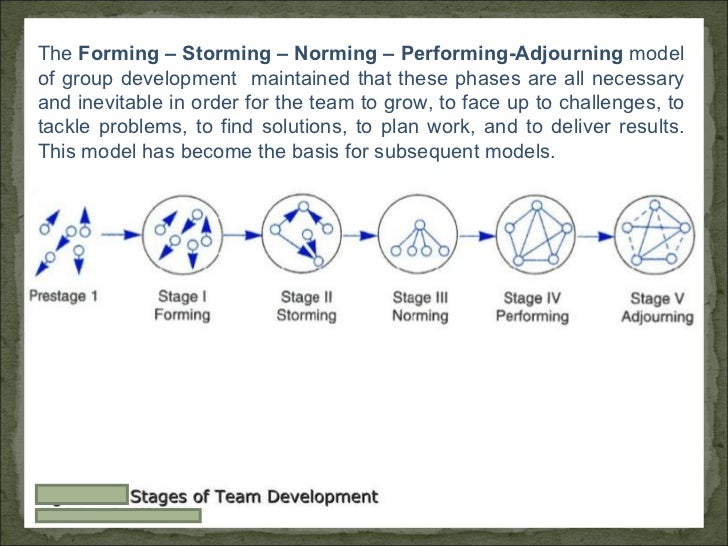 The  Forming – Storming – Norming – Performing-Adjourning  model of group development  maintained that these phases are al...