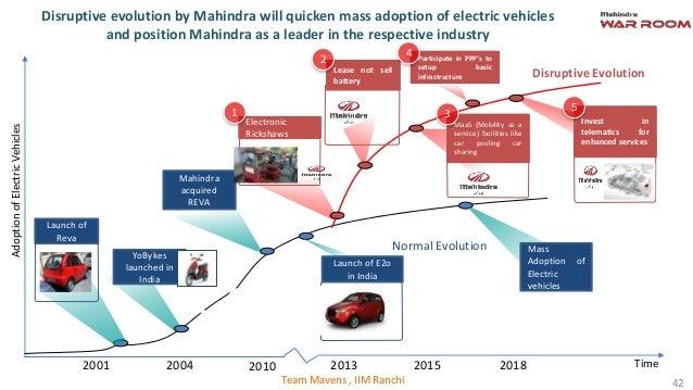 Future Of Mobility Mahindra War Room 2013 North Zone