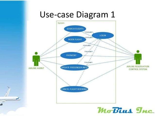 Airline Reservation System Model Driven Software