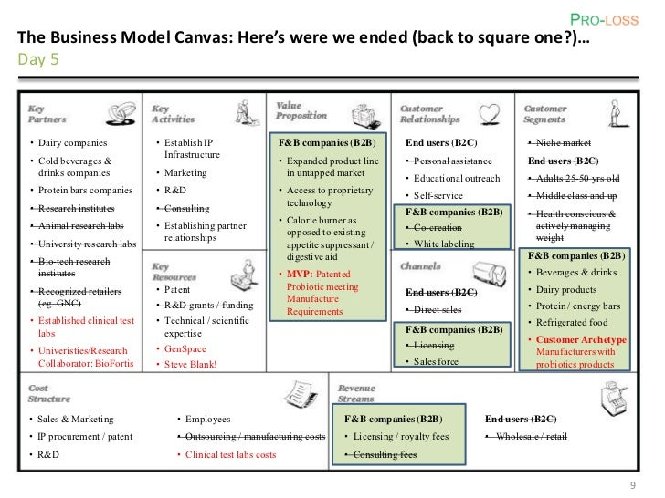 The Business Model Canvas Here S