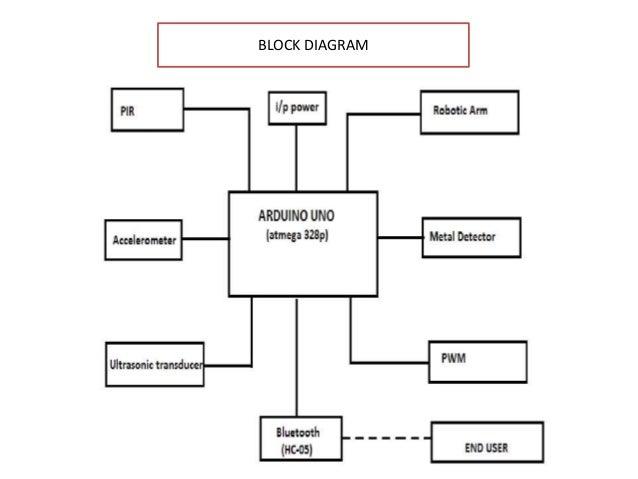 Rescue robot block diagram 5 ccuart Gallery