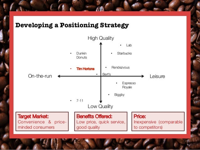 14 developing a positioning strategy high quality lab dunkin starbucks donuts tim hortons