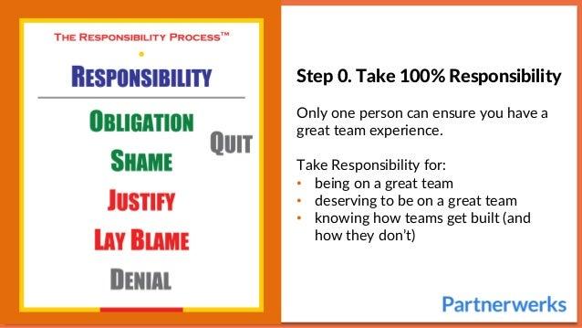 Team Orientation Process Slide 3