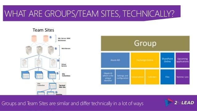 Team Sites; 5.
