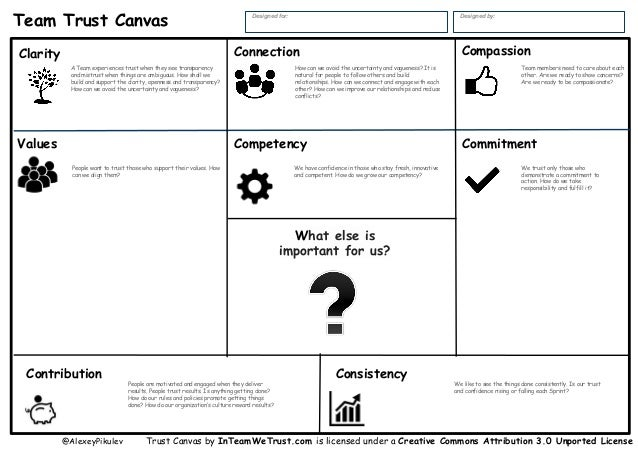 Clarity Consistency Team Trust Canvas Designed for: Designed by: @AlexeyPikulev Connection CommitmentValues Compassion Com...
