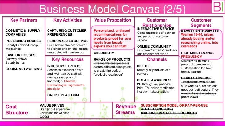 strategy canvas cosmetics industry Industry strategy canvas your company / product factors of competition scoring your current value curve title: strategy canvas excel template - blue ocean strategy subject: designing a strategy canvas author: dr alexander osterwalder keywords: strategy design, business model, strategy canvas, kim, mauborgne, insead.
