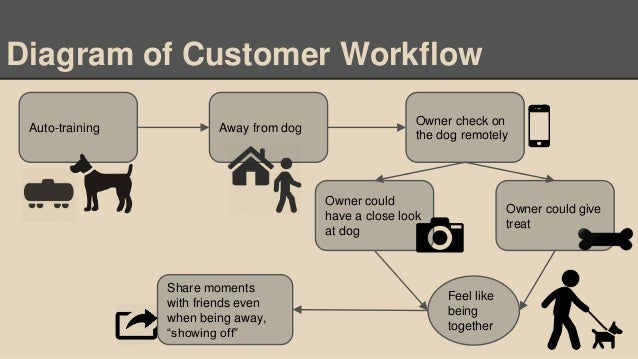 Auto-training Diagram of Customer Workflow