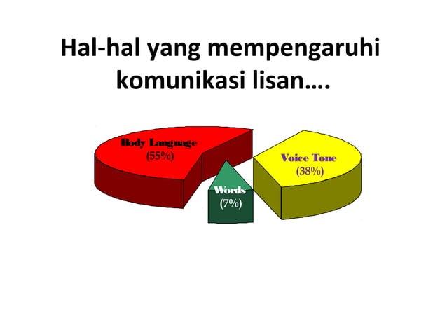 Gaya Komunikasi Individu • Mr. Asumsi • Mr. Tanggung • Mr. Peremeh • Mr. Penyenang • Mr. Pelupa • Mr. Pendebat • Mr. Pasrah
