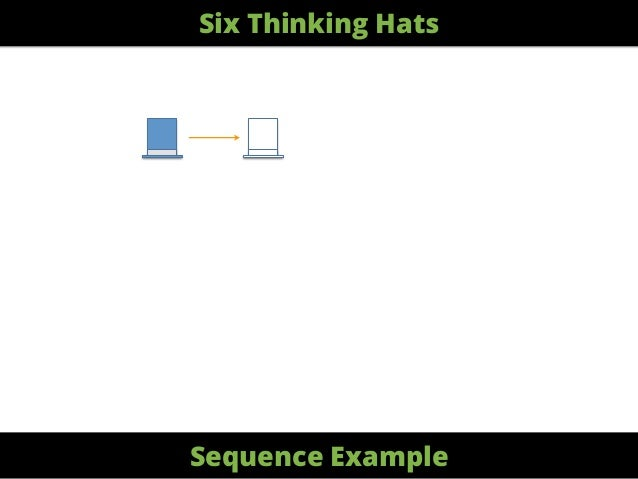 Six Thinking Hats Sequence Example