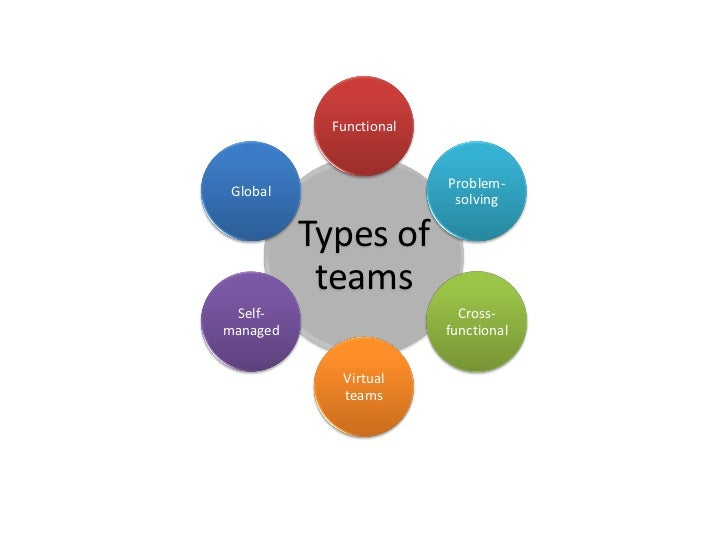 different types of work teams Modern workplaces often arrange workers into teams so groups of workers with related skills can collaborate and solve problems more efficiently during the hiring.