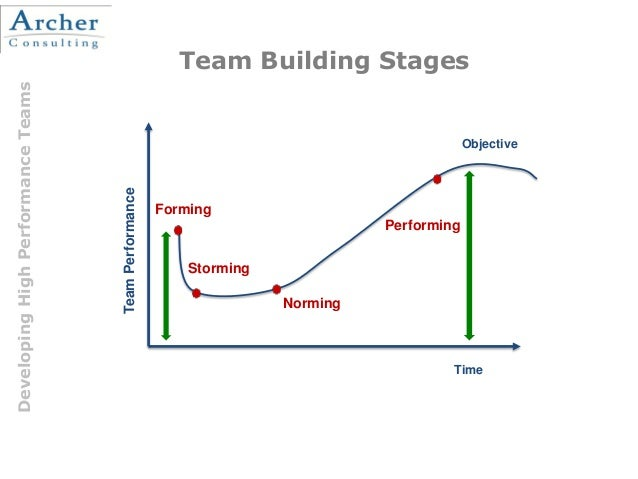 Team Building Stages