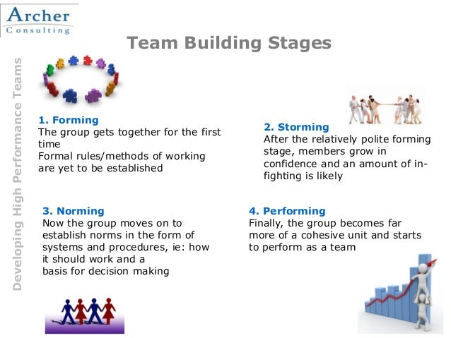 stages of forming a group According to bruce wayne tucker , the developer of the tucker stages, there are (5) stages of group development the first stage is called forming.