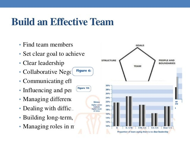 factors that lead to effective teamwork and the influences that threaten success Internal and external factors  they understand how personal habits threaten their well-  have sufficient control over internal and external factors that influence.
