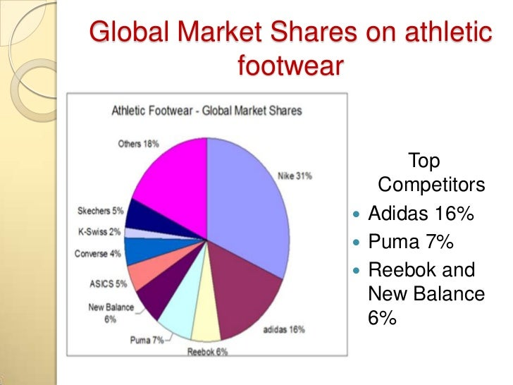 Information is from IBISworld.com; 3. Global Market Shares on athletic  footwear Top Competitors  Adidas ...