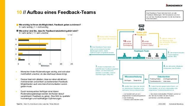 10 // Aufbau eines Feedback-Teams Wie wichtig ist Ihnen die Möglichkeit, Feedback geben zu können? 5 = sehr wichtig   1 = ...