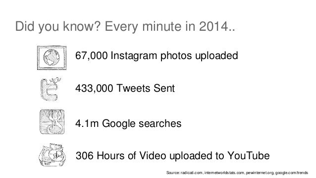 Did you know? Every minute in 2014.. 67,000 Instagram photos uploaded Source: radicati.com, internetworldstats.com, pewint...