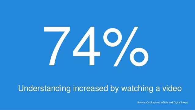 74%Understanding increased by watching a video Source: Quicksprout, InSivia and DigitalSherpa