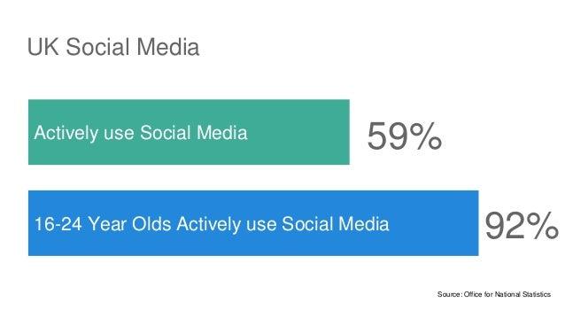 UK Social Media Actively use Social Media 16-24 Year Olds Actively use Social Media 59% 92% Source: Office for National St...