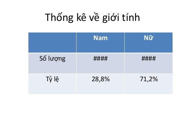 Thống kê về giới tính  Nam Nữ  Số lượng #### ####  Tỷ lệ 28,8% 71,2%