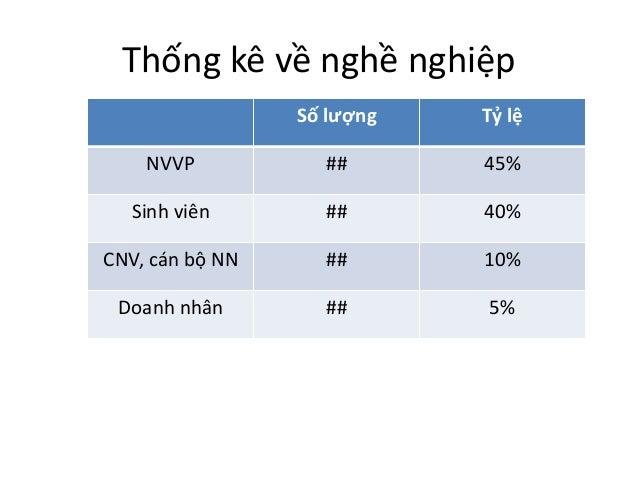 Thống kê về nghề nghiệp  Số lượng Tỷ lệ  NVVP ## 45%  Sinh viên ## 40%  CNV, cán bộ NN ## 10%  Doanh nhân ## 5%