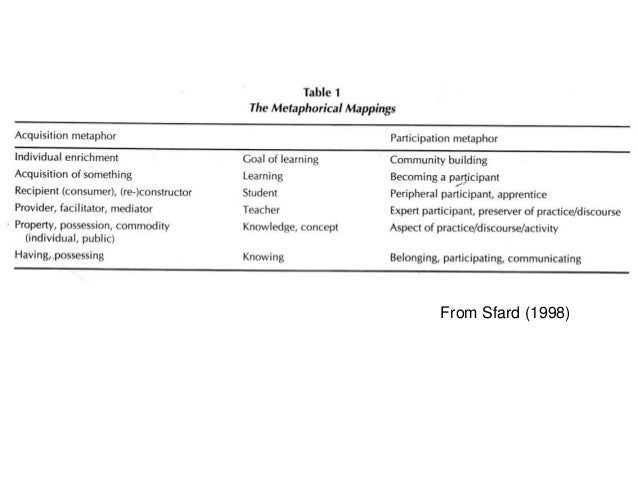 Technologies are not 'neutral' tools but instead structure human activity (Winner, 1986). How do they do this? Lievrouw an...