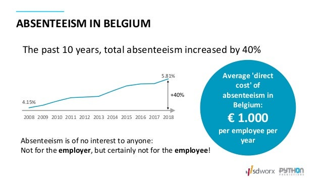 Average 'direct cost' of absenteeism in Belgium: € 1.000 per employee per yearAbsenteeism is of no interest to anyone: Not...