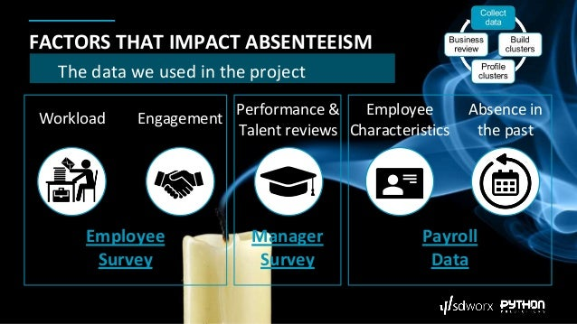 FACTORS THAT IMPACT ABSENTEEISM Workload Engagement Performance & Talent reviews Employee Characteristics Absence in the p...