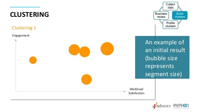 CLUSTERING -2 -1.5 -1 -0.5 0 0.5 1 -2.5 -2 -1.5 -1 -0.5 0 0.5 1 1.5 Workload Satisfaction Engagement Clustering 1 An examp...