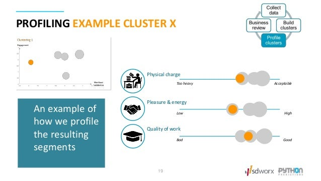 PROFILING EXAMPLE CLUSTER X 19 Physical charge Pleasure & energy Quality of work Too heavy Acceptable Low High Bad Good An...