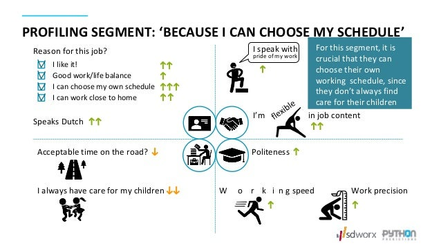 Reason for this job? I like it! Good work/life balance I can choose my own schedule I can work close to home Speaks Dutch ...