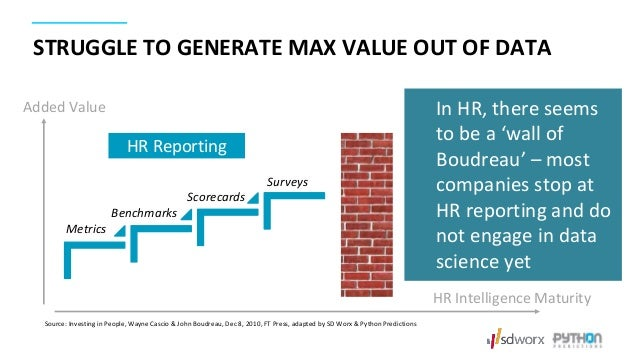 STRUGGLE TO GENERATE MAX VALUE OUT OF DATA Metrics Benchmarks Scorecards Surveys HR Reporting Added Value HR Intelligence ...