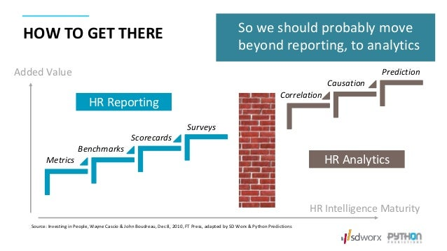 HOW TO GET THERE Metrics Benchmarks Scorecards Surveys HR Reporting Added Value HR Intelligence Maturity Correlation Causa...