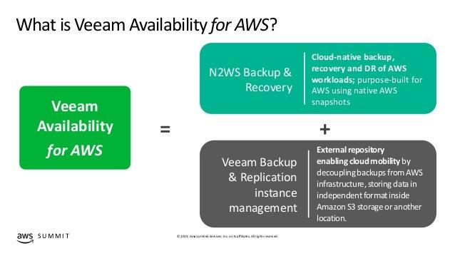 Tech deep dive - Cloud data management with Veeam and AWS