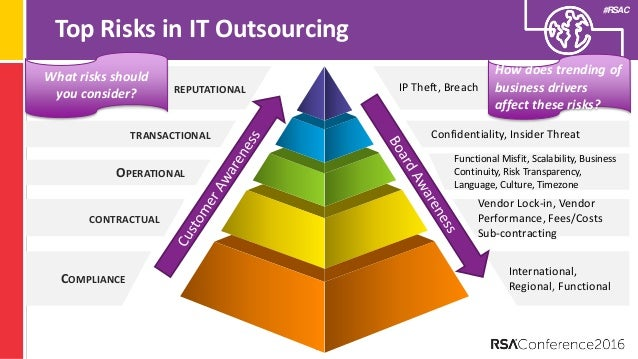 Inter-Cultural Problems of It-Services Outsourcing from Sweden to India