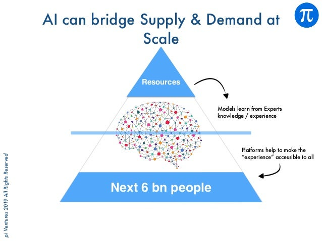 piVentures2019AllRightsReserved Resources Next 6 bn people AI can bridge Supply & Demand at Scale Models learn from Expert...
